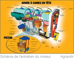 Diagram plese use Schéma
