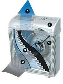 HEPAtech-System-Hunter-Fan-Innovations