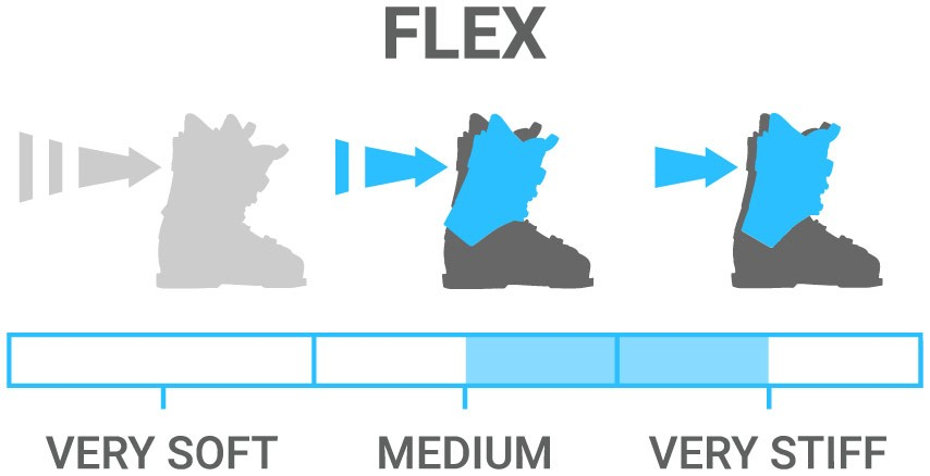 Flex: Stiff - ideal for true intermediate to expert level skiers