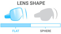 Lens Shape: Flat - cylindrical lenses with limited field of vision