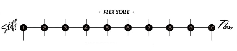 Flex Performance Chart