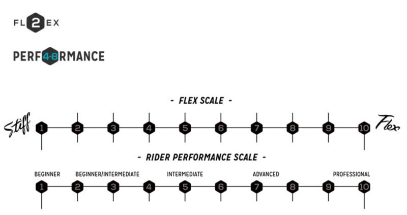 Flex Performance Chart