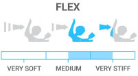 Flex: Stiff – very responsive, ideal for hard charging riders
