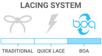 Lacing Style: Boa - dial/cable system for quick tightening and loosening