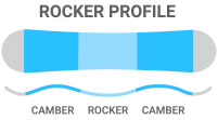 2016 Rome Reverb Rocker Snowboard Rocker: Camber/Rocker/Camber - a mix of response and playfulness