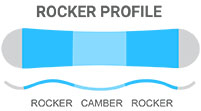 2016 Ride Kink Snowboard Rocker: Rocker/Camber/Rocker - a mix of response and playfulness