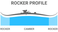 2016 Blizzard Viva X7 Ti Ski Rocker Profile: Rocker/Camber/Rocker skis for versatile all-mountain