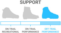 Support: Off Trail Performance - Skiers wanting control/stability on ungroomed terrain