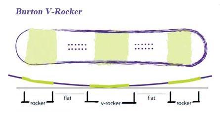 Burton V-Rocker