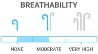 Breathability: Minimal sweat evaporation during activity
