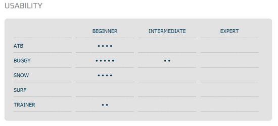 HQ Beamer V Kite Usability Chart