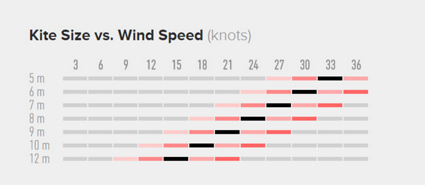 Best TS Kite vs Wind Speed Chart