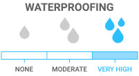 Waterproofing: Keeps you dry during consistent precipitation