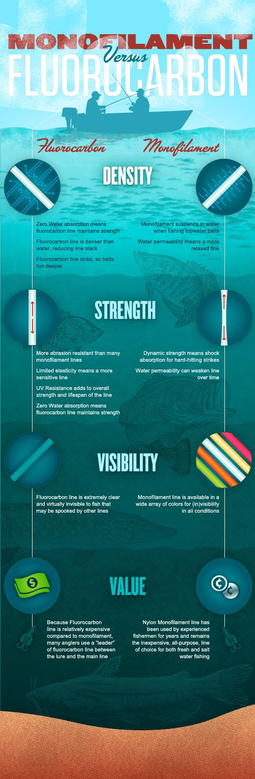 Monofilament vs fluorocarbon infographic for Best fluorocarbon fishing line
