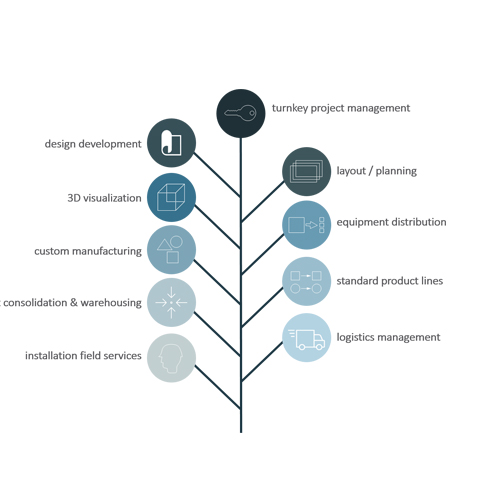 Manufacturing Project Management