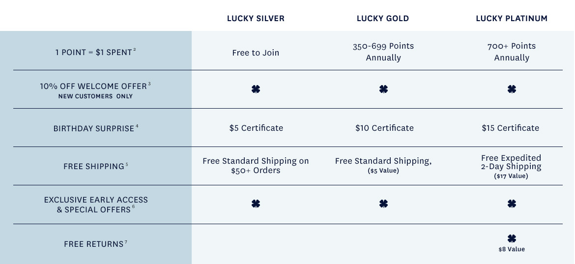 Rewards Membership Levels