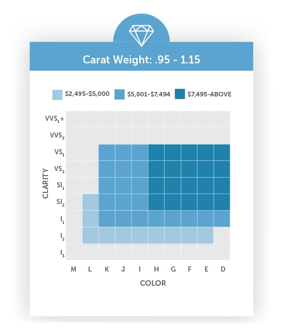 Table Of Carat Color Quality