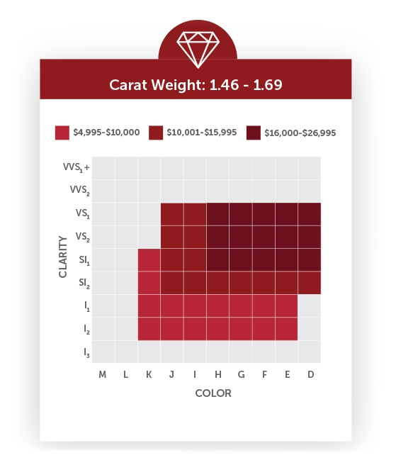 Carat Weight, Clarity and Color Grid - Large