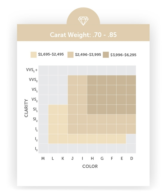Carat Weight, Clarity and Color Grid - Small