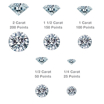 CARAT WEIGHT of Diamonds