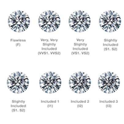Diamond Clarity Information