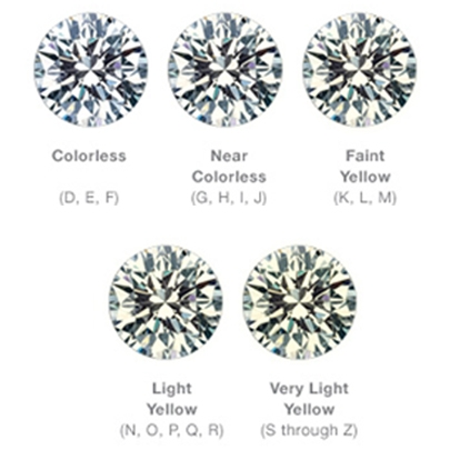 Information About Color of Diamonds