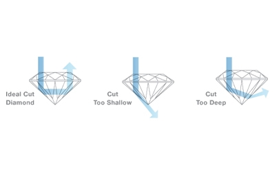 Diamonds Cut Details