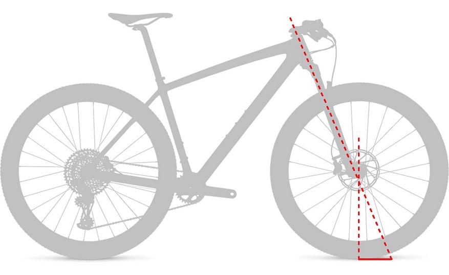 Geometry Chart