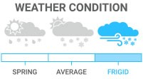 Weather Condition: Frigid - premium insulated, ideal for extreme cold