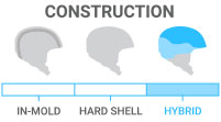 Shell Construction: Hybrid - lightweight in-mold shell combined with hard shell