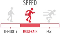 Speed: Moderate - ideal for skaters going at a mellow to fast speed