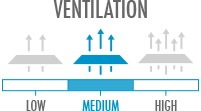 Ventilation: Medium - moderate breathability, good for moderate distances