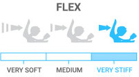 Flex: Very Stiff - most responsive, aggressive for advanced riders