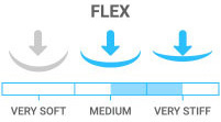 Flex: Stiff - ideal for hard-chargers who want responsive boards