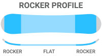 Rocker: Flat/Rocker - a forgiving feel mixed with added stability