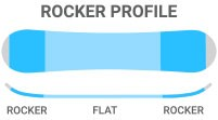 Rocker: Flat/Rocker - a forgiving feel mixed with added stability