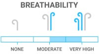 Breathability: Dry and comfy in almost any condition.