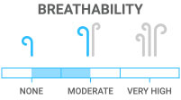Breathability: Minimal sweat evaporation during activity