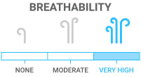 Breathability: Maximum sweat and water evaporation