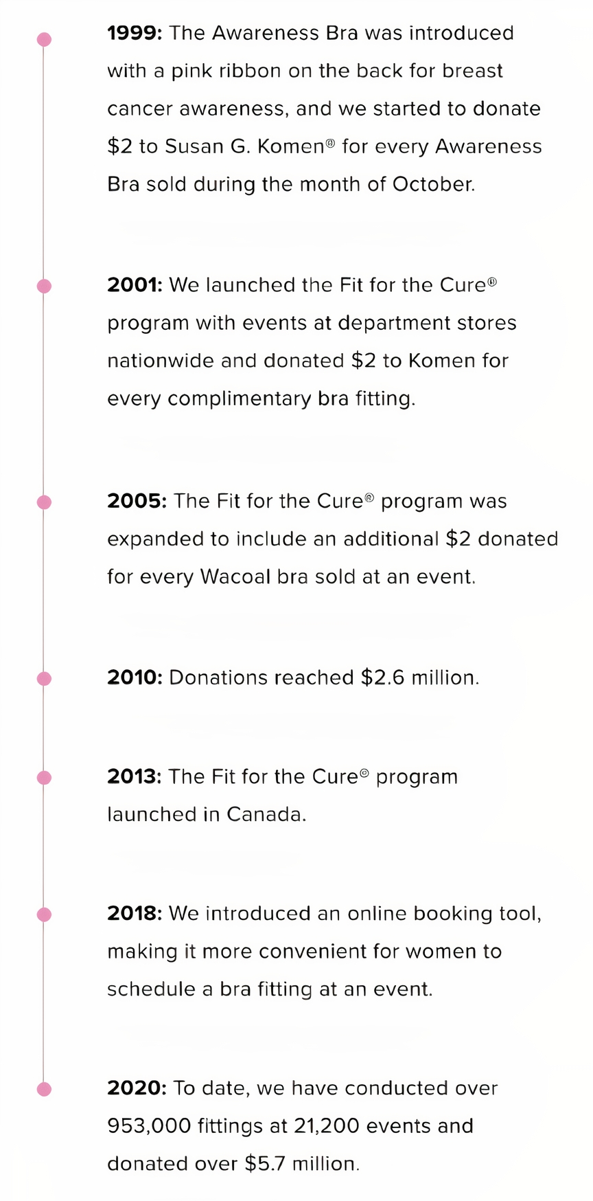 Wacoal Fit for the Cure Awareness Bra Timeline