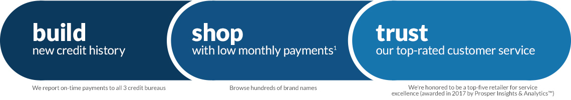 build new credit history, we report on-time payments to all three credit bureaus. Shop with low monthly payments, browse hundreds of top brand names. Trust our top rated customer service, we're honored to be a top-five retailer for service excellence (awarded in 2017 by prosper insights and analytics.