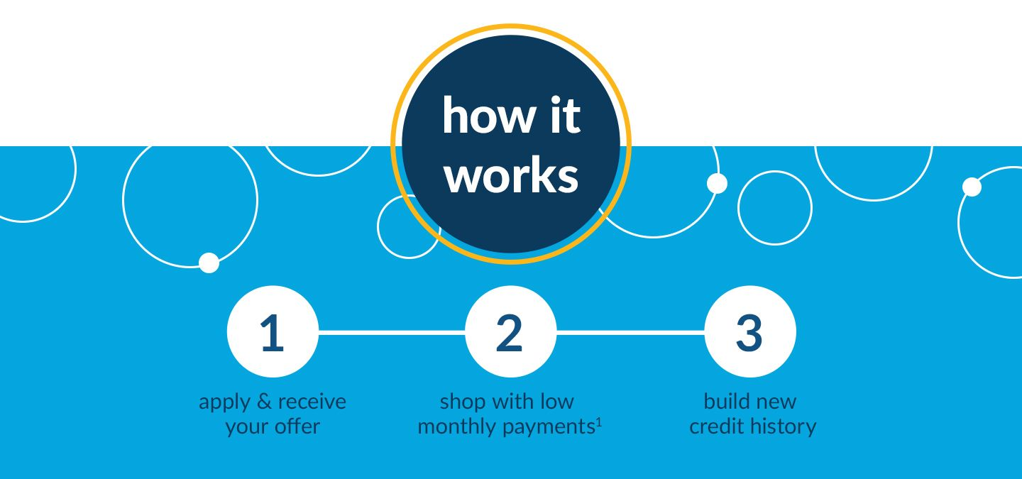 how it works 1. apply and receive your offer 2. shop with low monthly payments<sup>1</sup> 3. build your credit with us