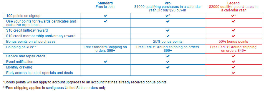 Horizon Hobby Customer Rewards loyalty RC Club program