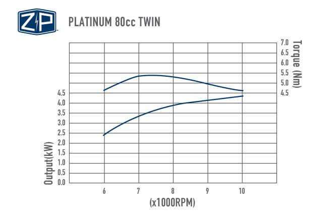 Platinum 80cc Twin Performance Chart